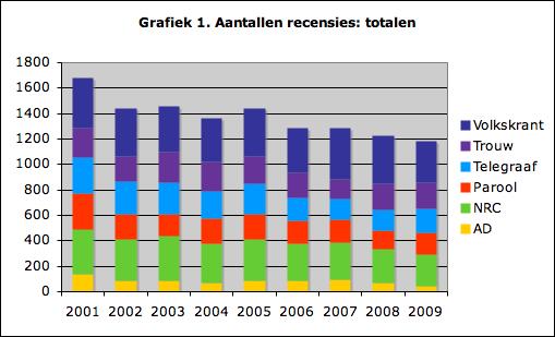 Grafiek 1. Aantallen recensies: totalen