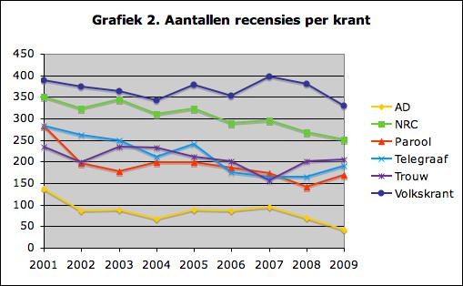 Grafiek 2. Aantallen recensies per krant