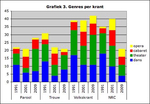 Grafiek 3. Genres per krant